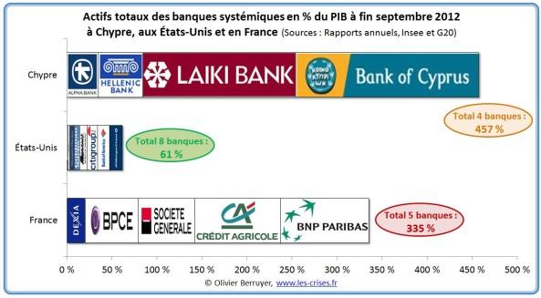 61-banques-chypre